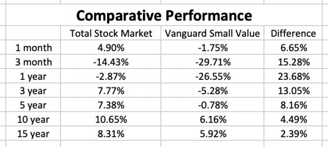 small cap stock performance