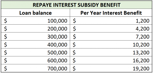 repaye interest subsidy