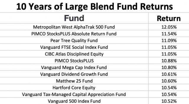 Vanguard Best Performing Large Blend Funds
