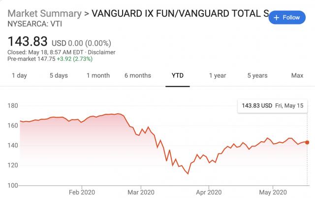 Coronavirus Stock Market Performance
