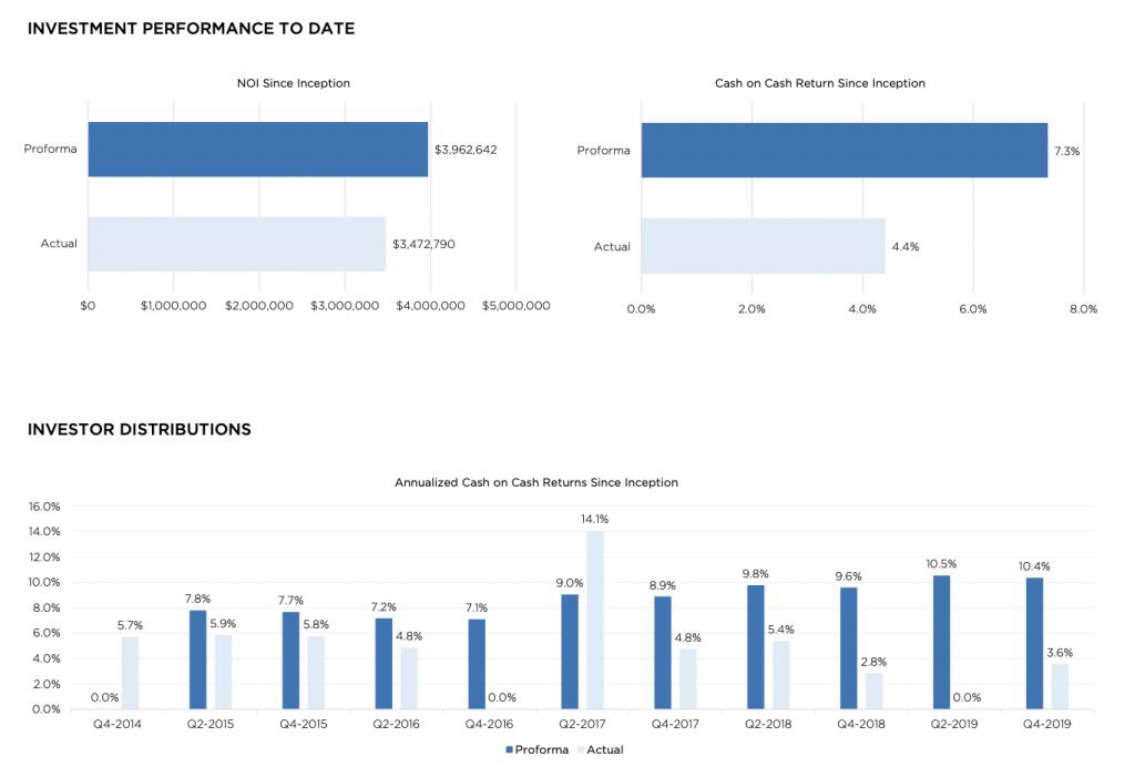 Performance versus pro-forma