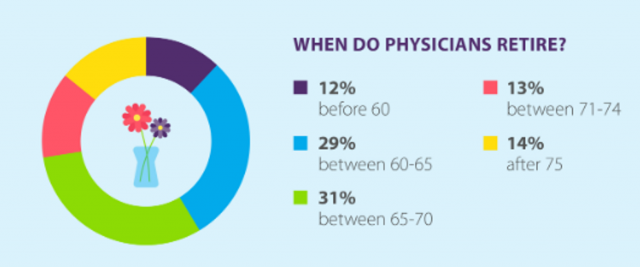 When do physicians retire
