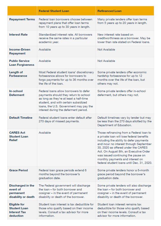 federal vs refinanced student loan