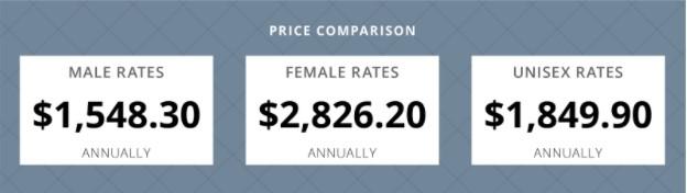 unisex rates price comparison