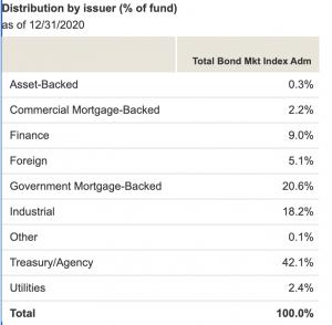 Total Bond Market Fund Statistics