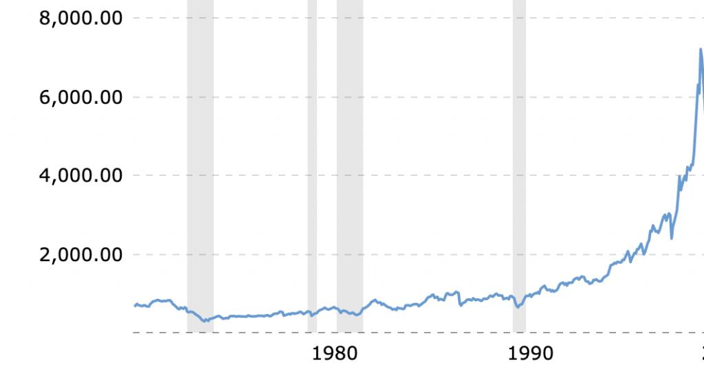 Tech EFT QQQ 1980 - 2000