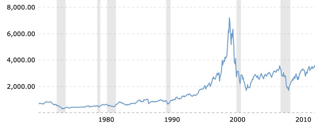 Tech EFT QQQ 1980 - 2010