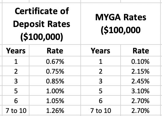 Multi Year Guaranteed Annuity Rate Chart