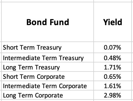 What do bonds pay?