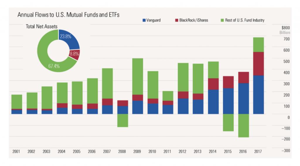 Mutual Fund Flows