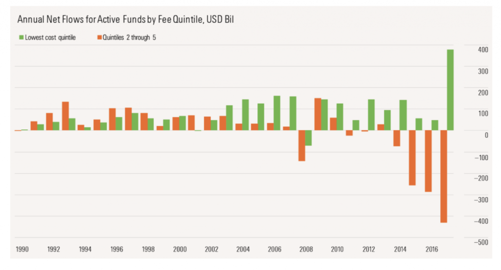 Money moving from actively managed to index funds
