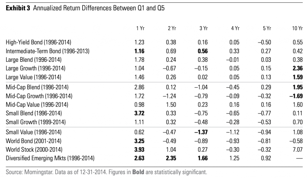 Past Mutual Fund Performance