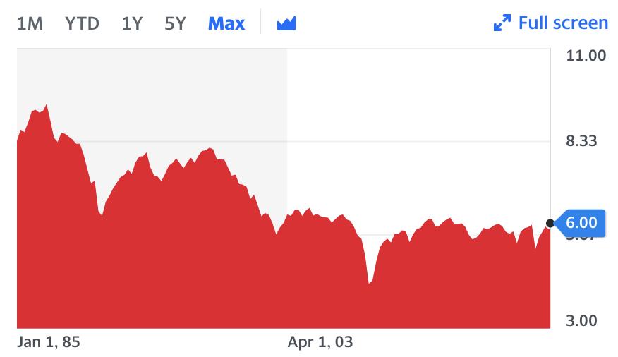 Vanguard High Yield Bond Fund