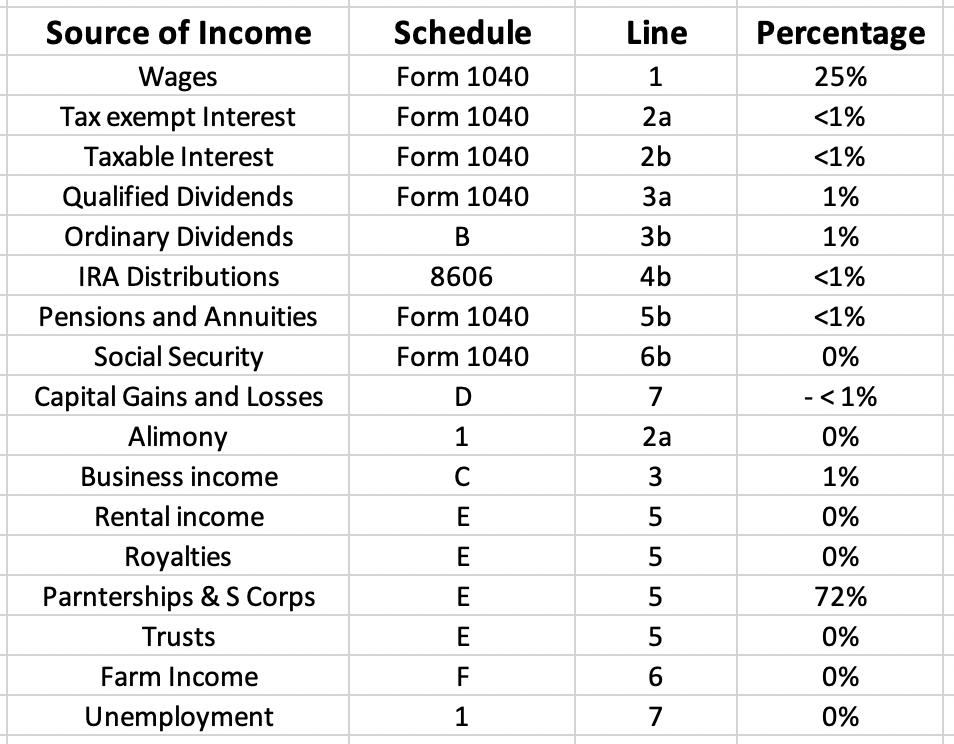 Desglose de ingresos 1040
