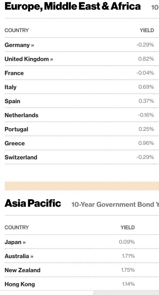 Worldwide government bond yields