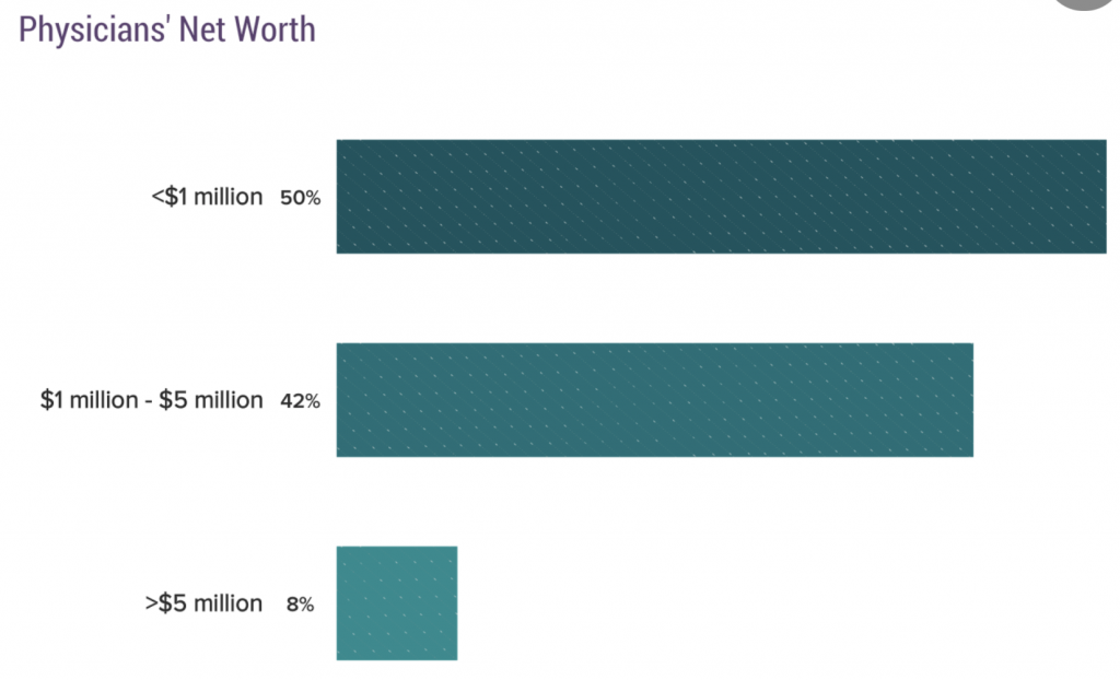 Physician Net Worth Report
