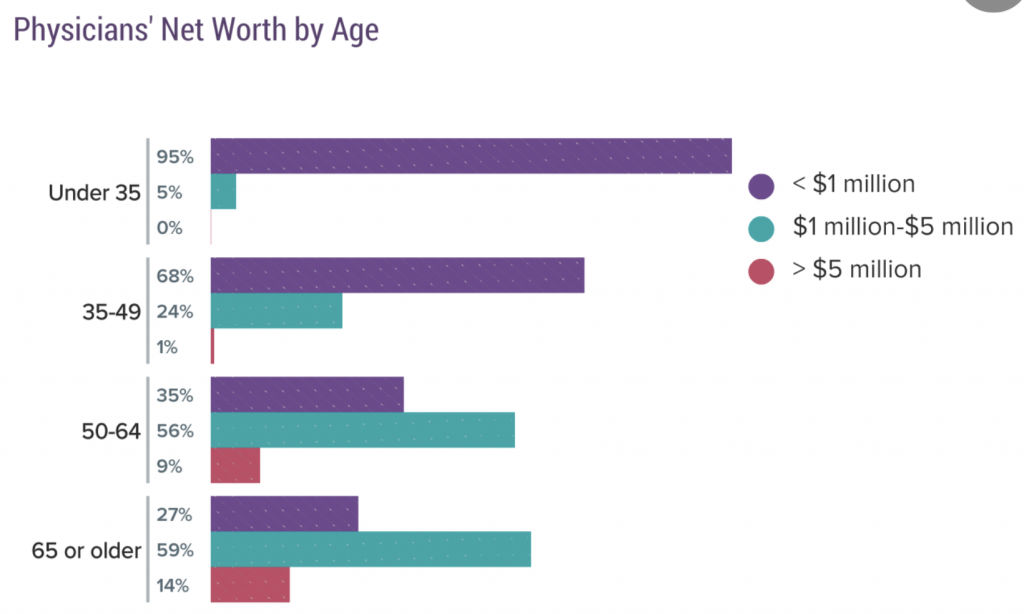 Doctor Net Worth By Age