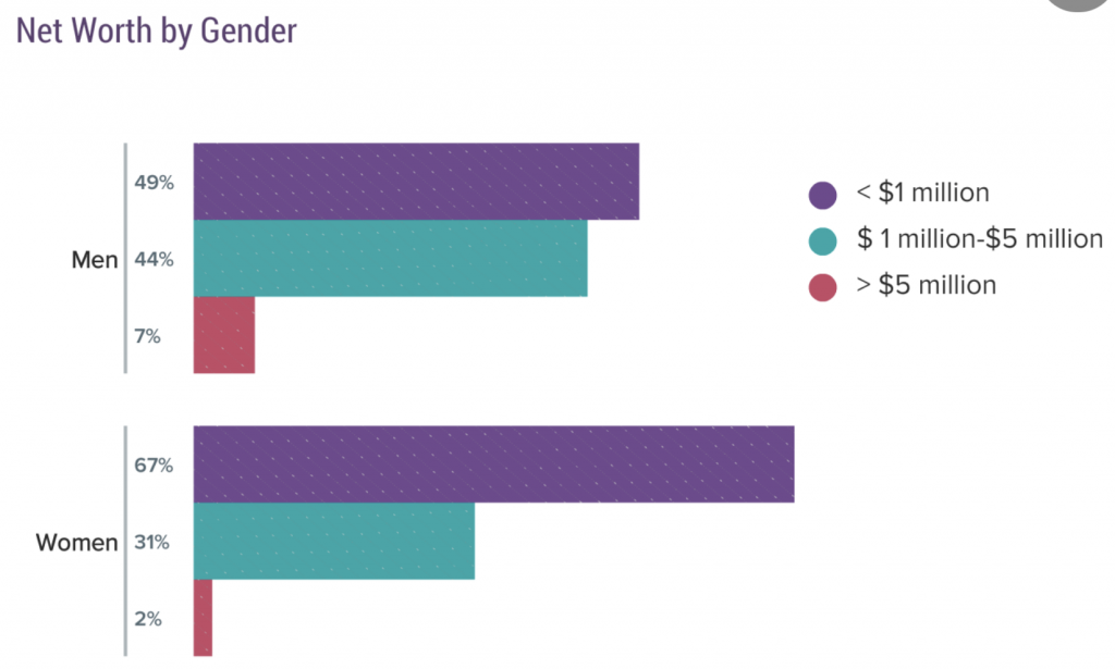 Physician Net Worth By Gender