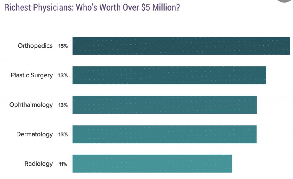 Richest Physicians