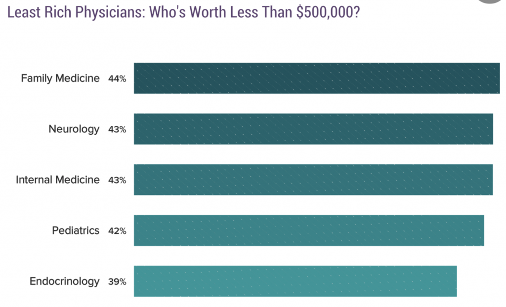 Poor Physicians