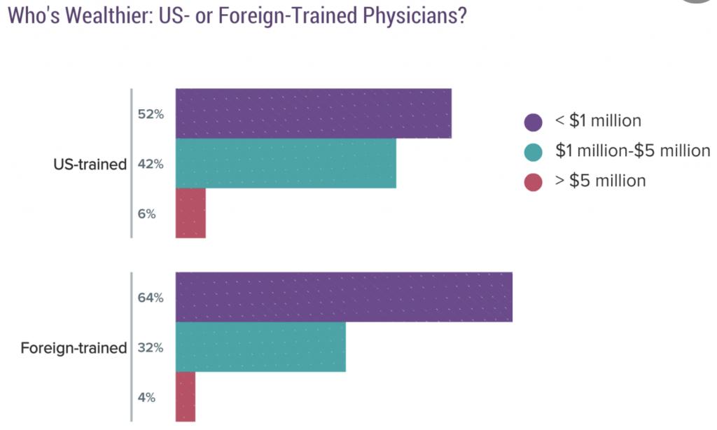 Physician Net Worth By Medical School
