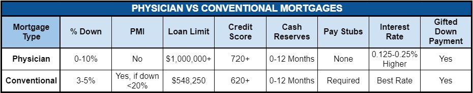 physician vs conventional mortgage