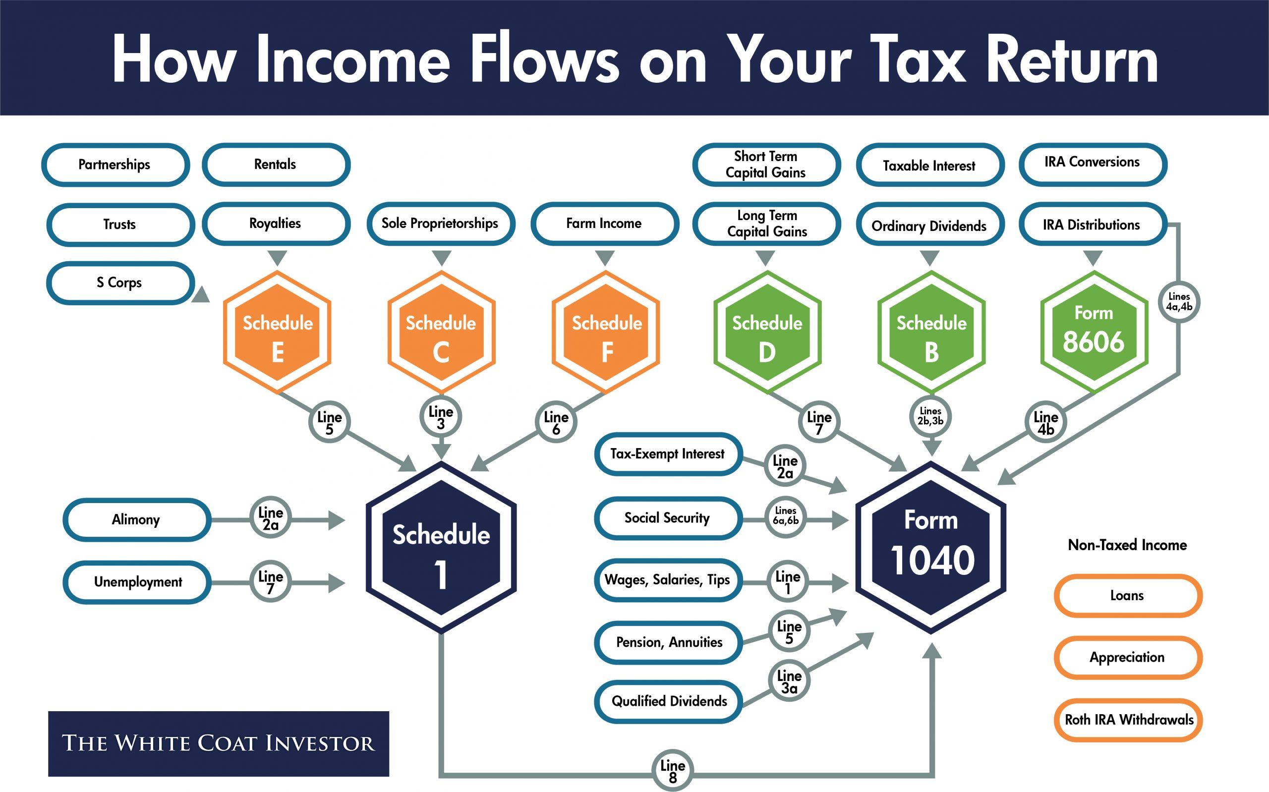 how income flows on tax return