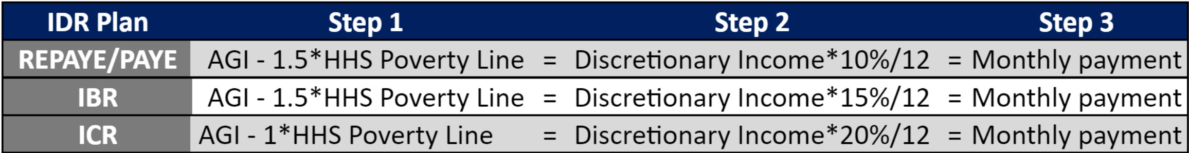 idr discretionary income chart