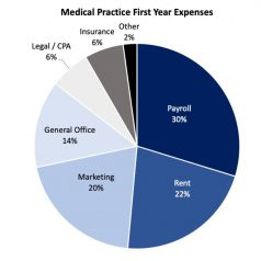 medical practice expenses