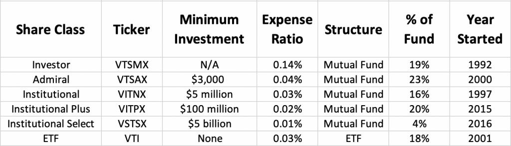 Vanguard Total Stock Market Share Classes