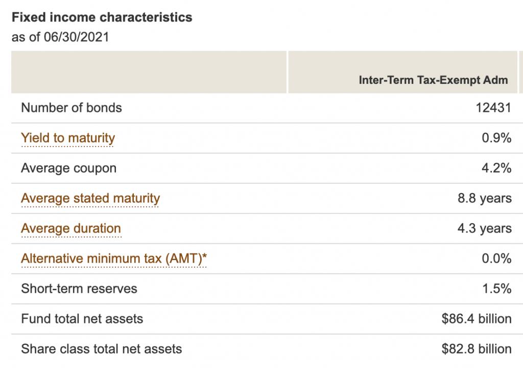 Vanguard Intermediate Muni Bond Fund Characteristics