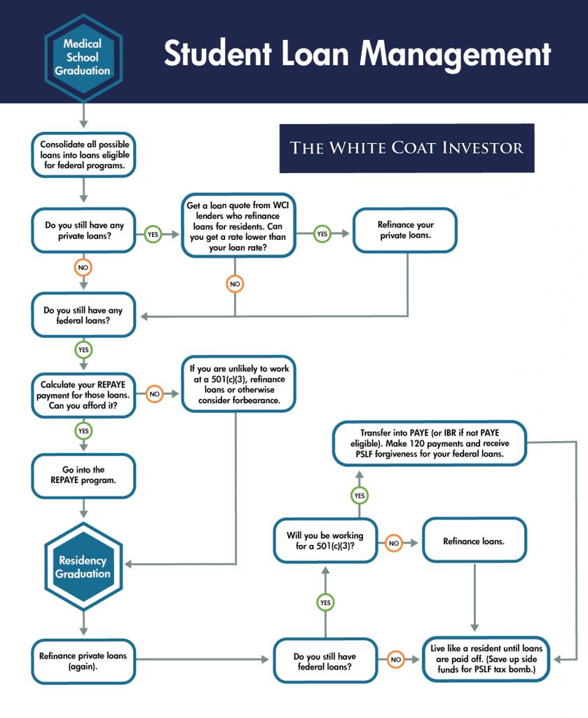 student loan management flow chart