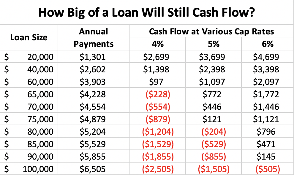 Cash Flow is a function of cap rate, interest rate, and down payment