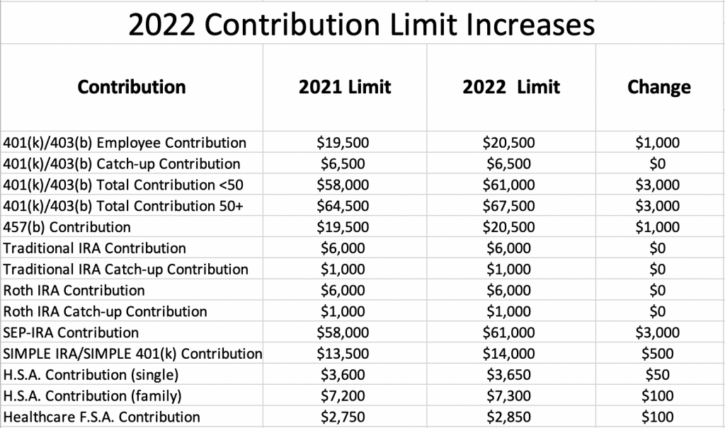 2022 Retirement Account Contribution Limit Increases