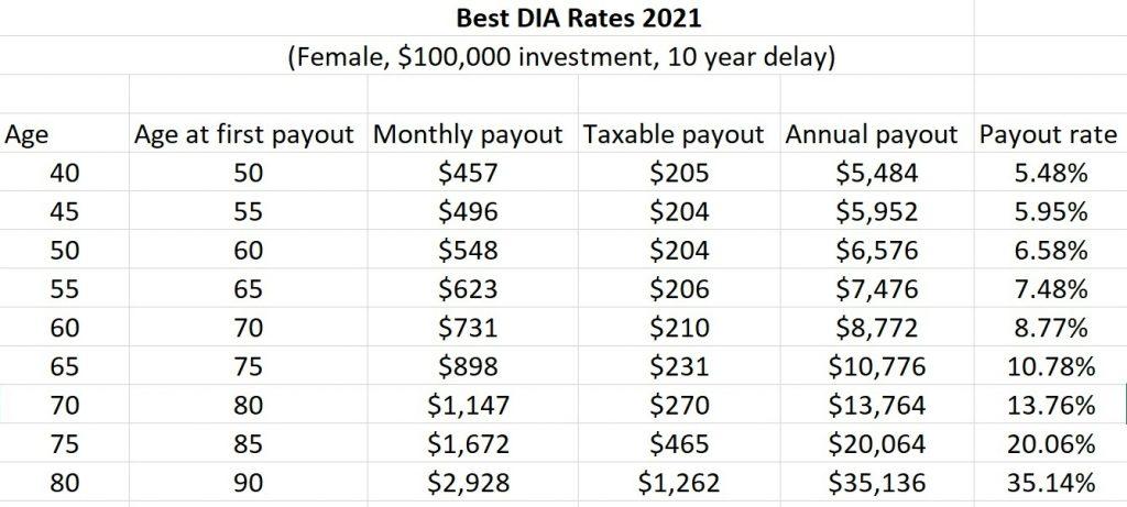 best dia rates 10 year