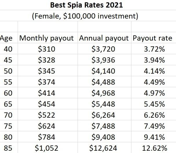 best spia rates 2021